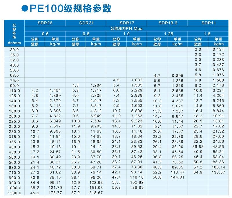 PE管规格