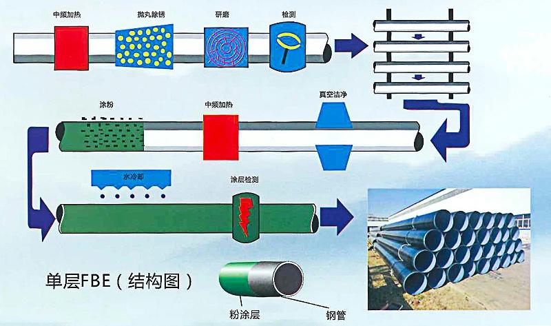 涂塑复合钢管厂家工艺流程