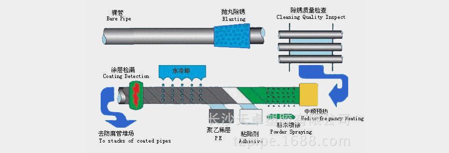 二层PE防腐工艺流程图