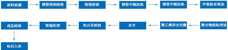 三层PE防腐工艺流程图