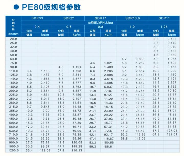 PE80级PE给水管规格