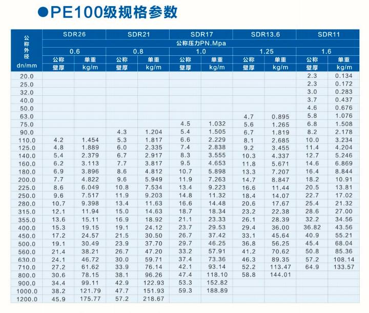PE100级PE给水管壁厚
