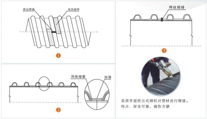 钢带管连接