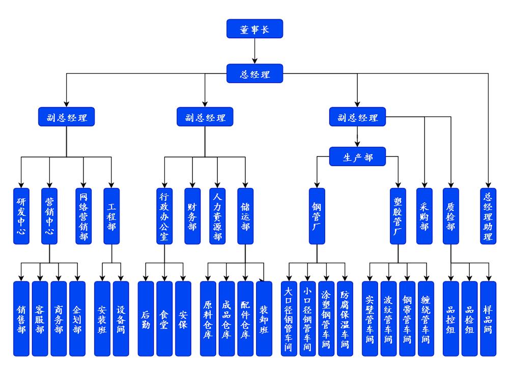 天卓管业组织构架图