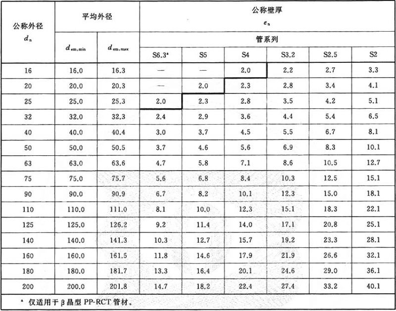 PPR管厚度